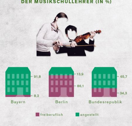 Musikschulen